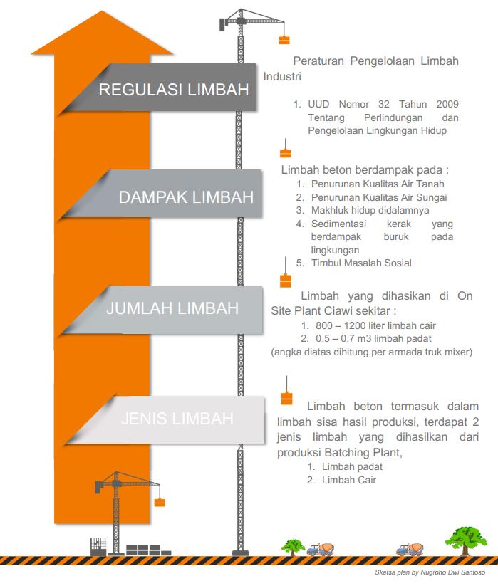 Sketsa Plan Limbah Beton