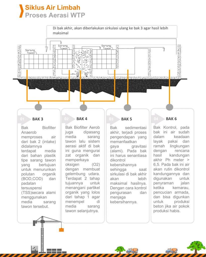 Siklus Proses WTP Sistem Aerasi
